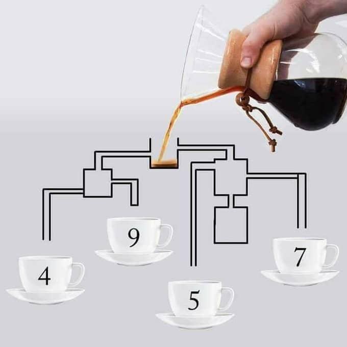 Ce casse-tête rend fous tous les internautes ! Qui aura son café en premier ?